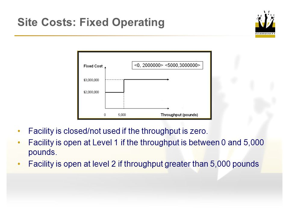 Site Costs: Fixed Operating