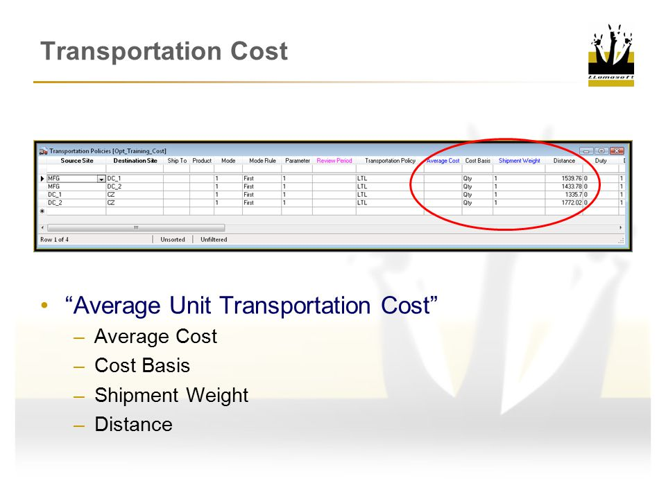 Transportation Cost Average Unit Transportation Cost Average Cost
