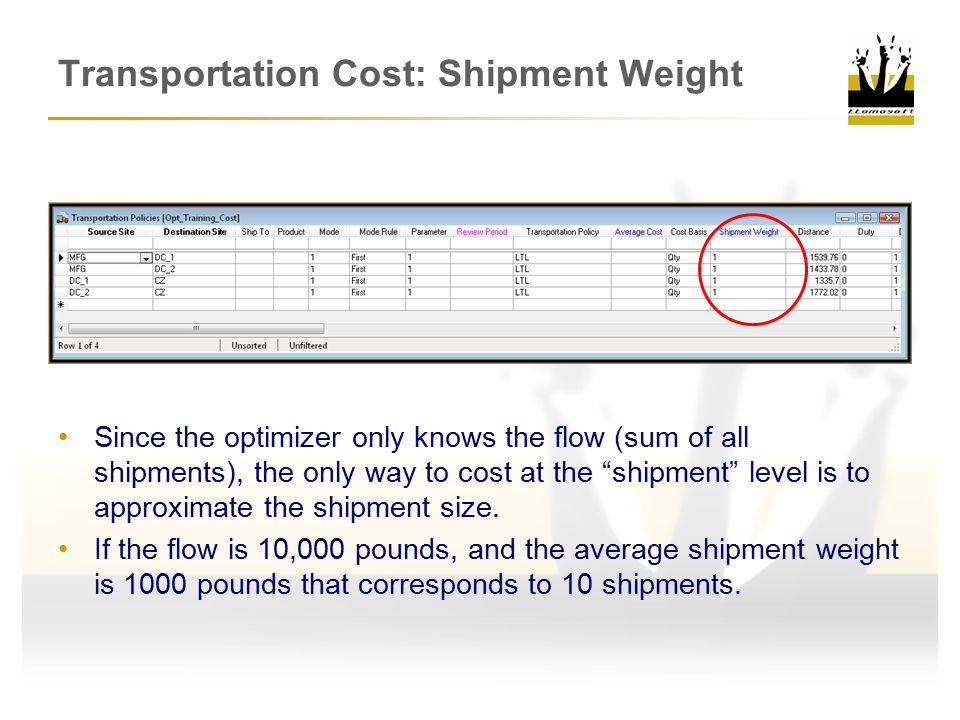 Transportation Cost: Shipment Weight