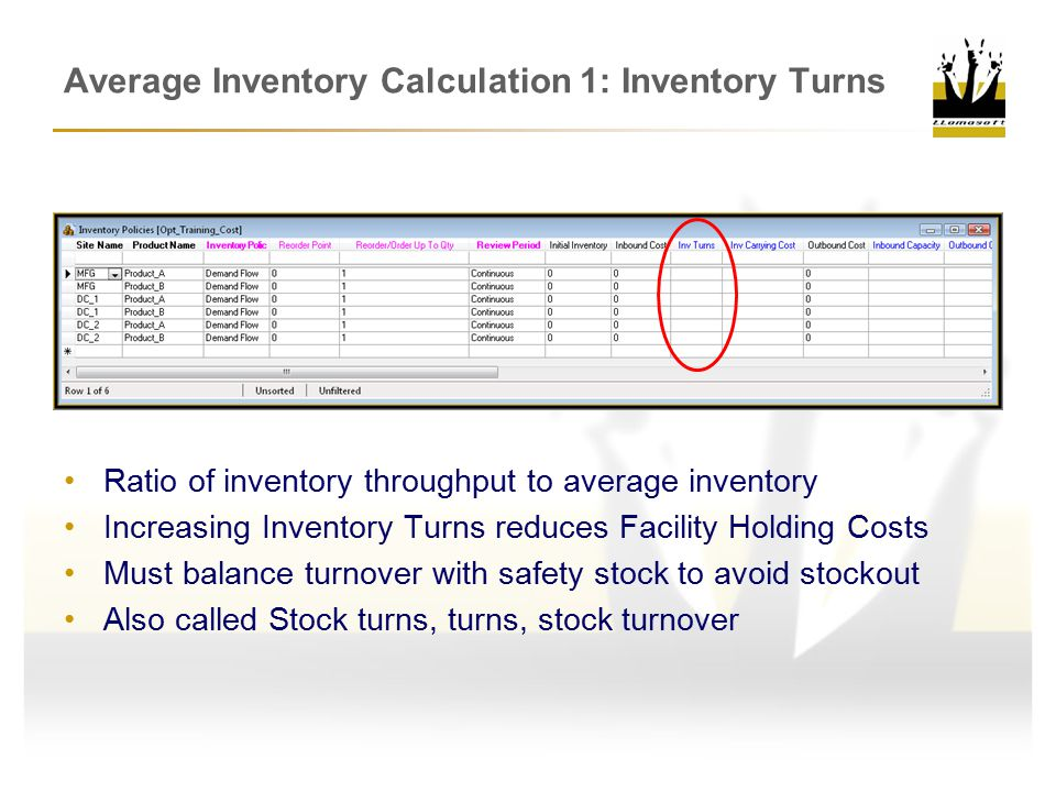 Average Inventory Calculation 1: Inventory Turns
