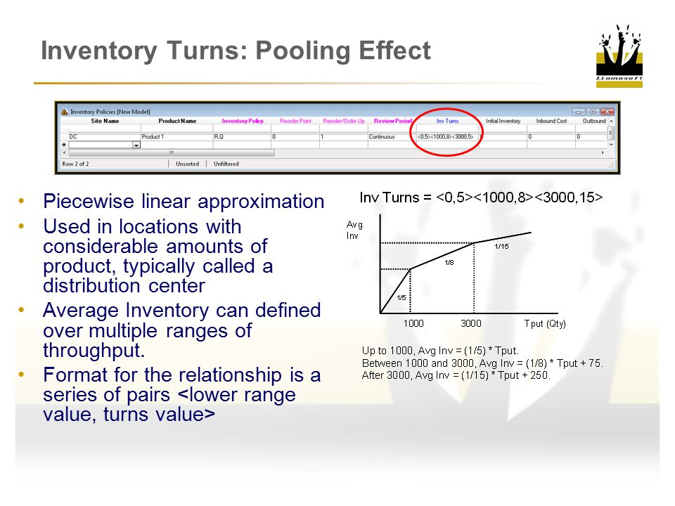 Inventory Turns: Pooling Effect
