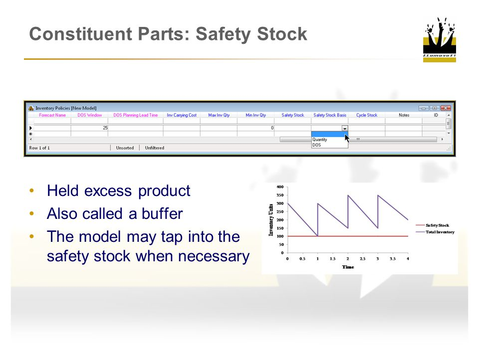 Constituent Parts: Safety Stock