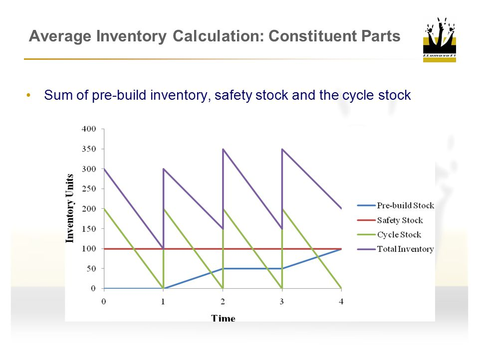 Average Inventory Calculation: Constituent Parts