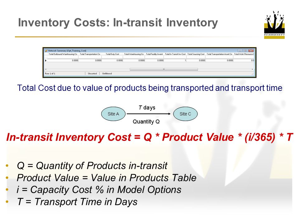 Inventory Costs: In-transit Inventory