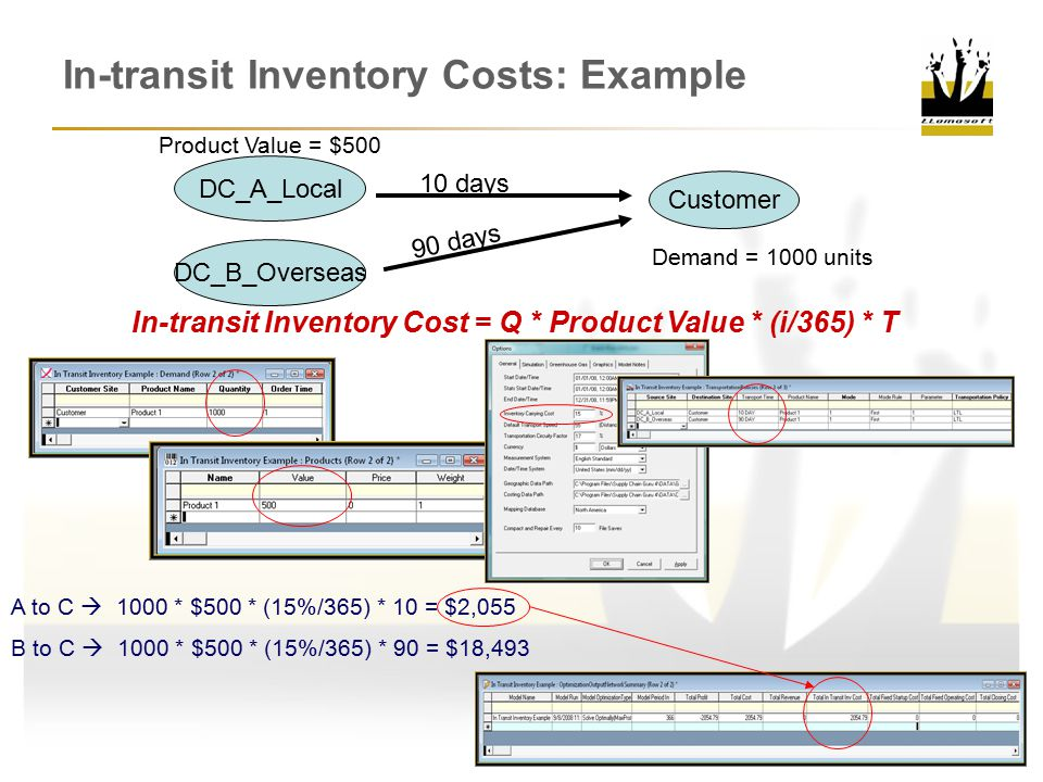 In-transit Inventory Costs: Example