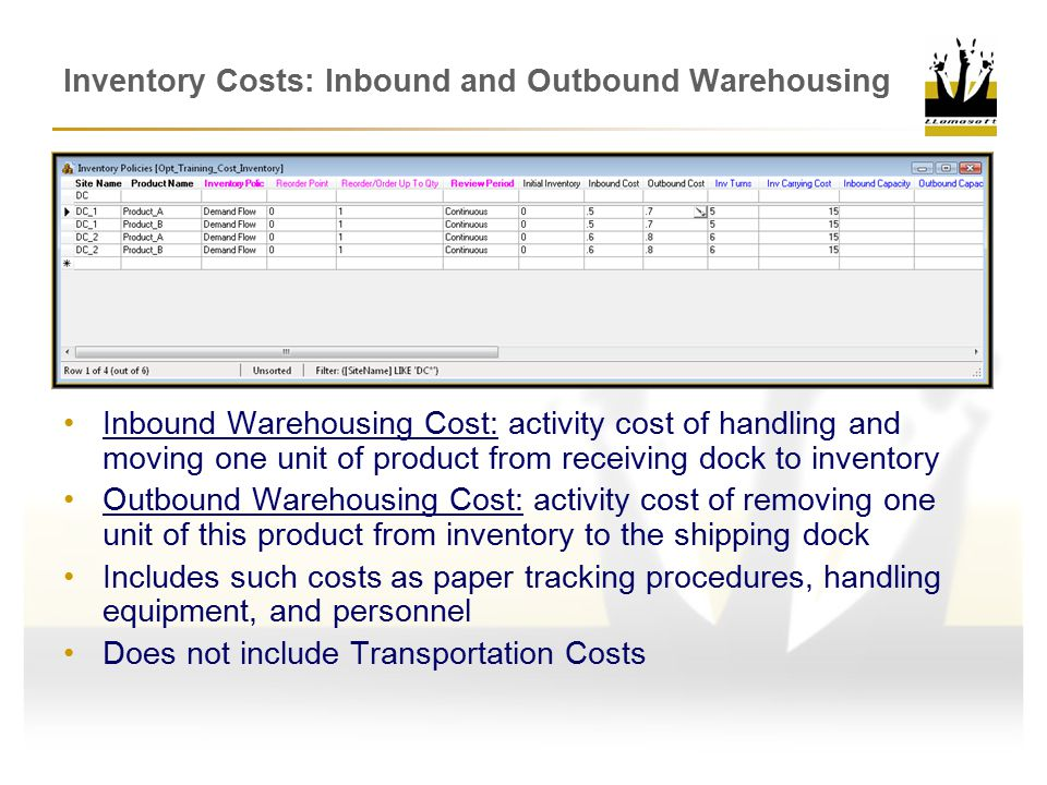 Inventory Costs: Inbound and Outbound Warehousing