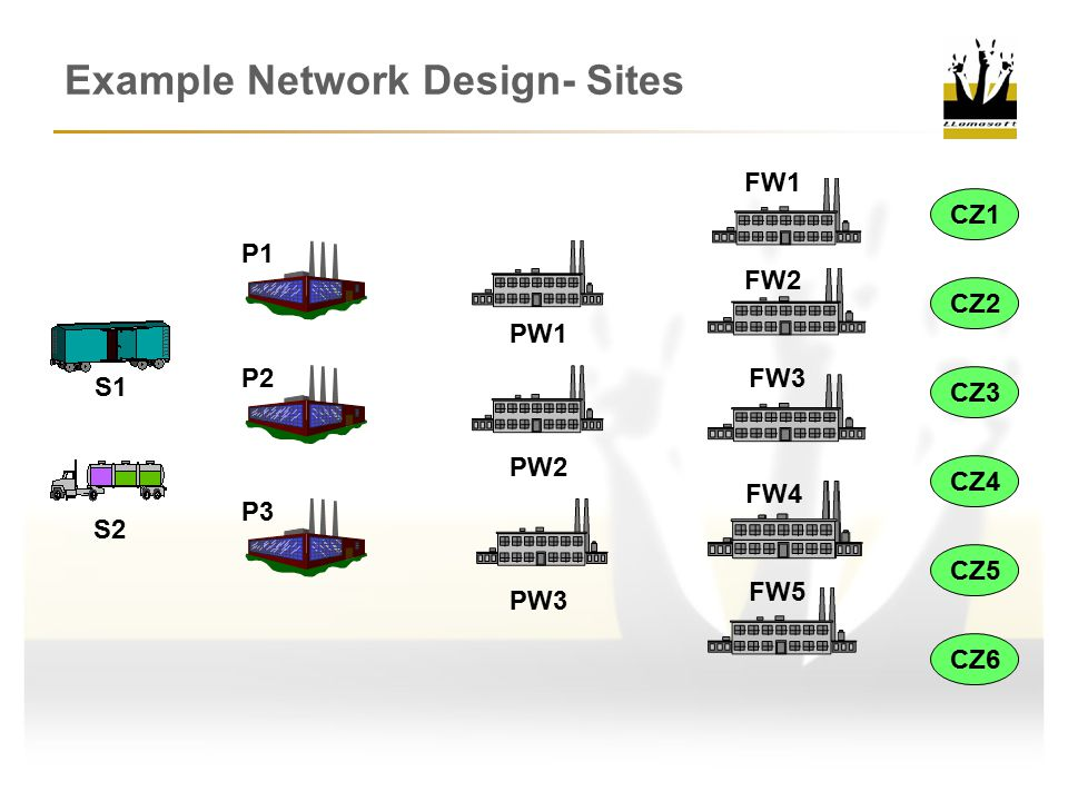 Example Network Design- Sites