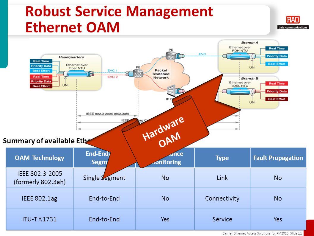 Robust Service Management Ethernet OAM
