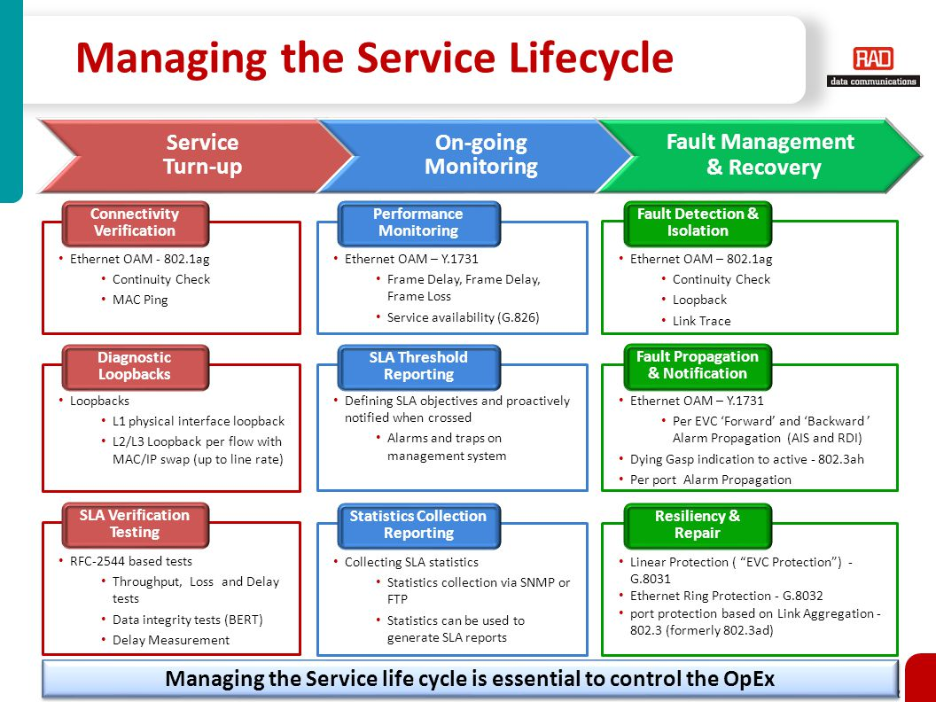 Managing the Service Lifecycle