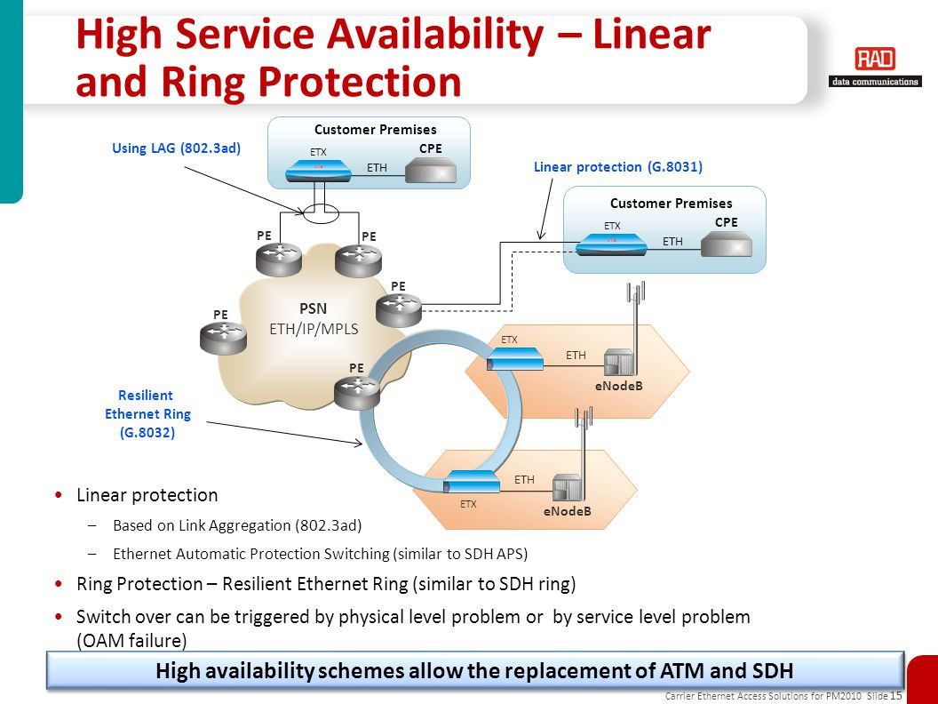 High Service Availability – Linear and Ring Protection