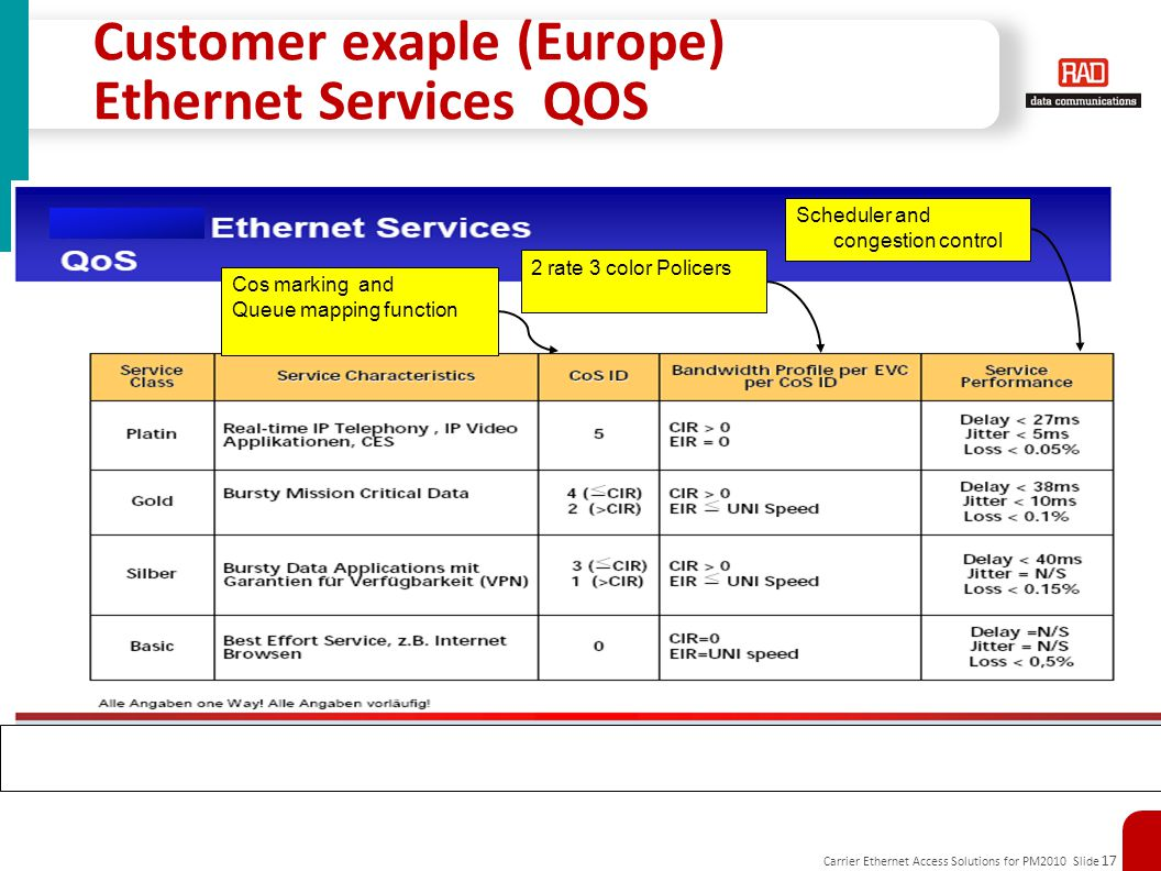 Customer exaple (Europe) Ethernet Services QOS