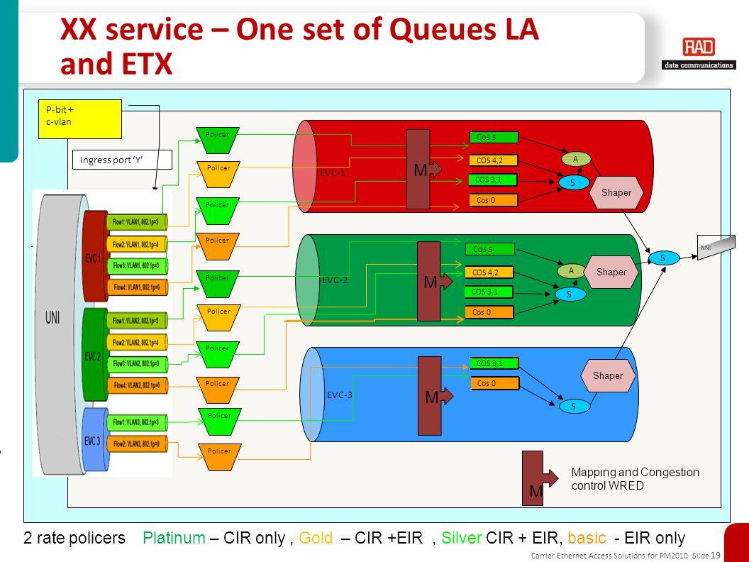 XX service – One set of Queues LA and ETX