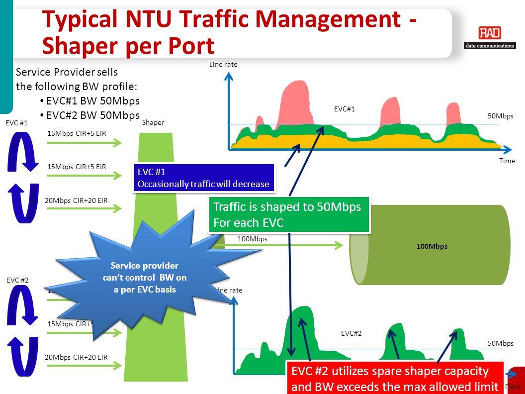 Typical NTU Traffic Management - Shaper per Port
