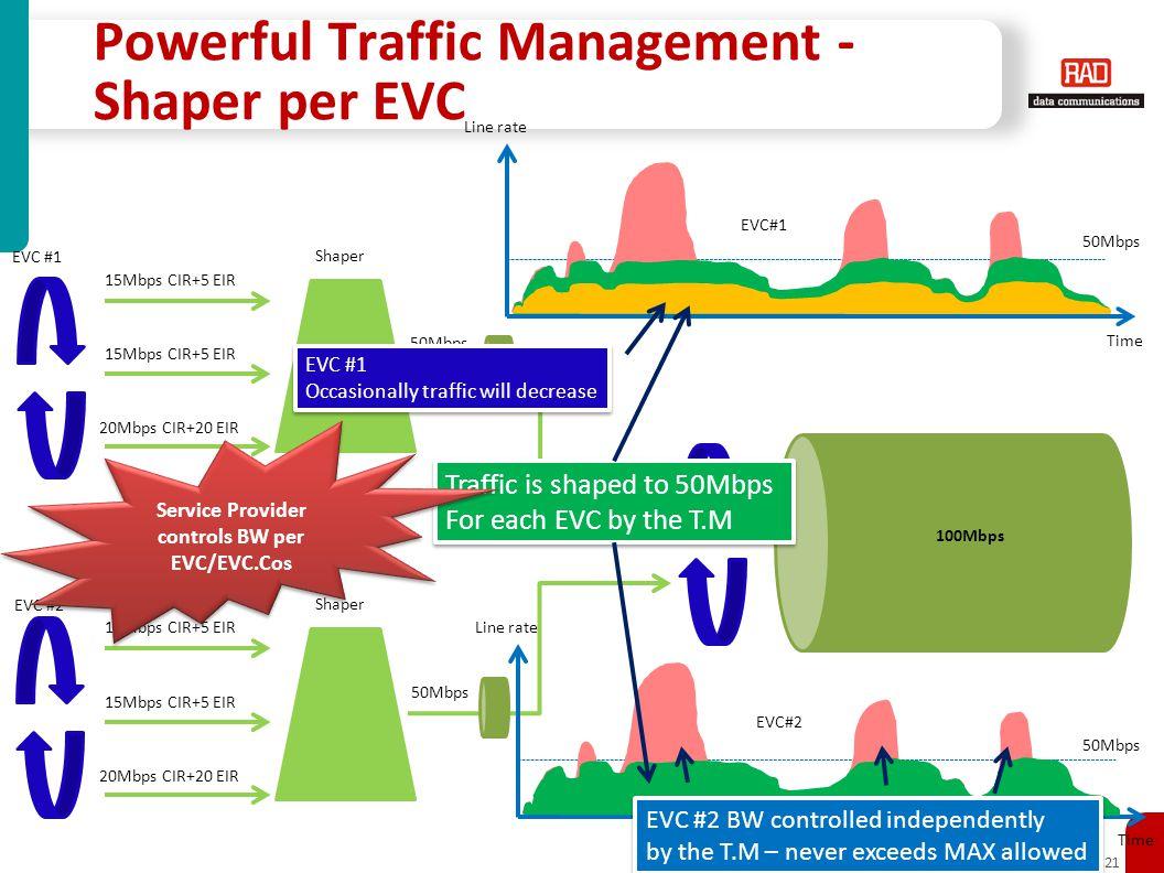 Powerful Traffic Management - Shaper per EVC