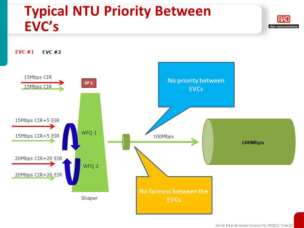 Typical NTU Priority Between EVC's