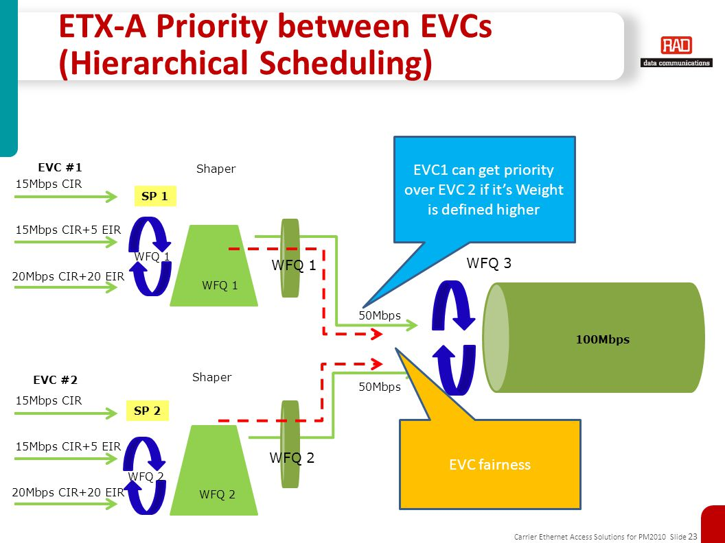 ETX-A Priority between EVCs (Hierarchical Scheduling)