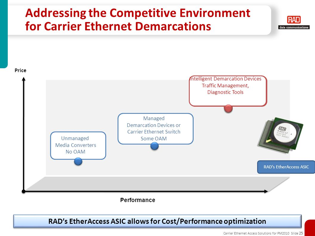 RAD's EtherAccess ASIC allows for Cost/Performance optimization