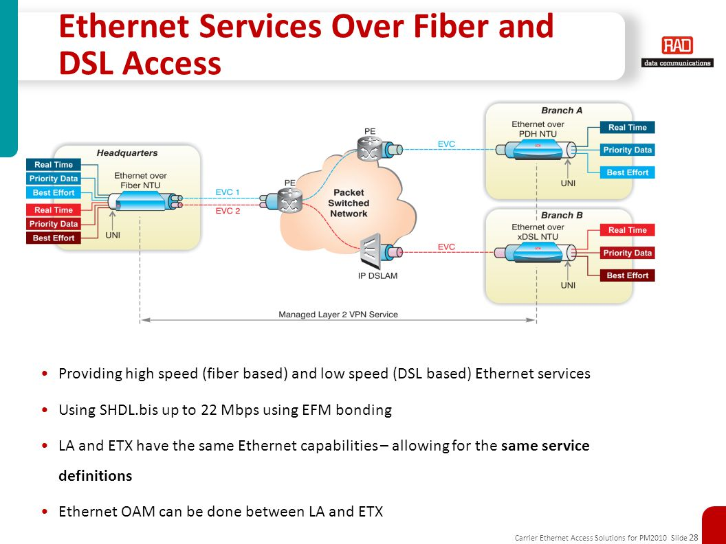 Ethernet Services Over Fiber and DSL Access