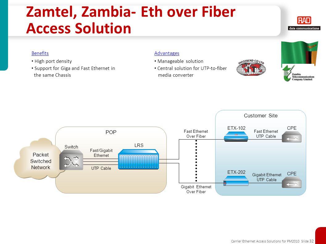 Zamtel, Zambia- Eth over Fiber Access Solution