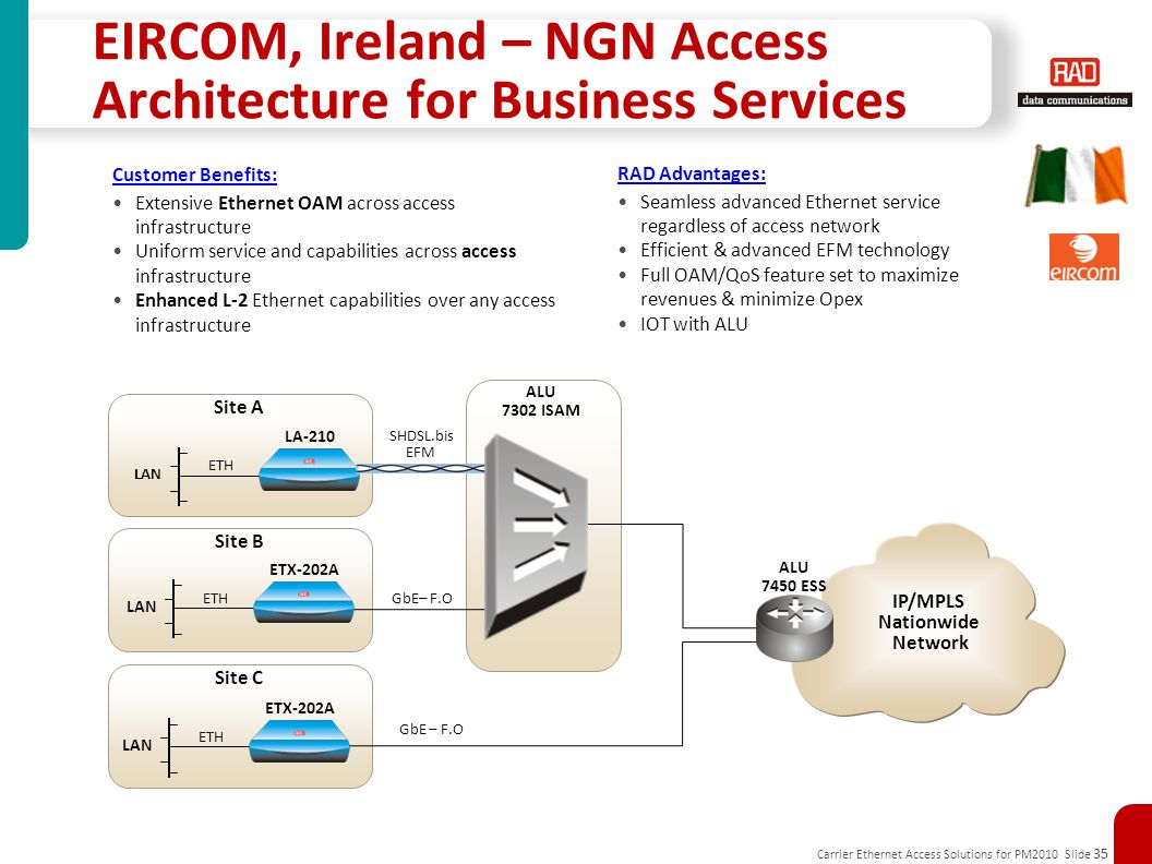 EIRCOM, Ireland – NGN Access Architecture for Business Services