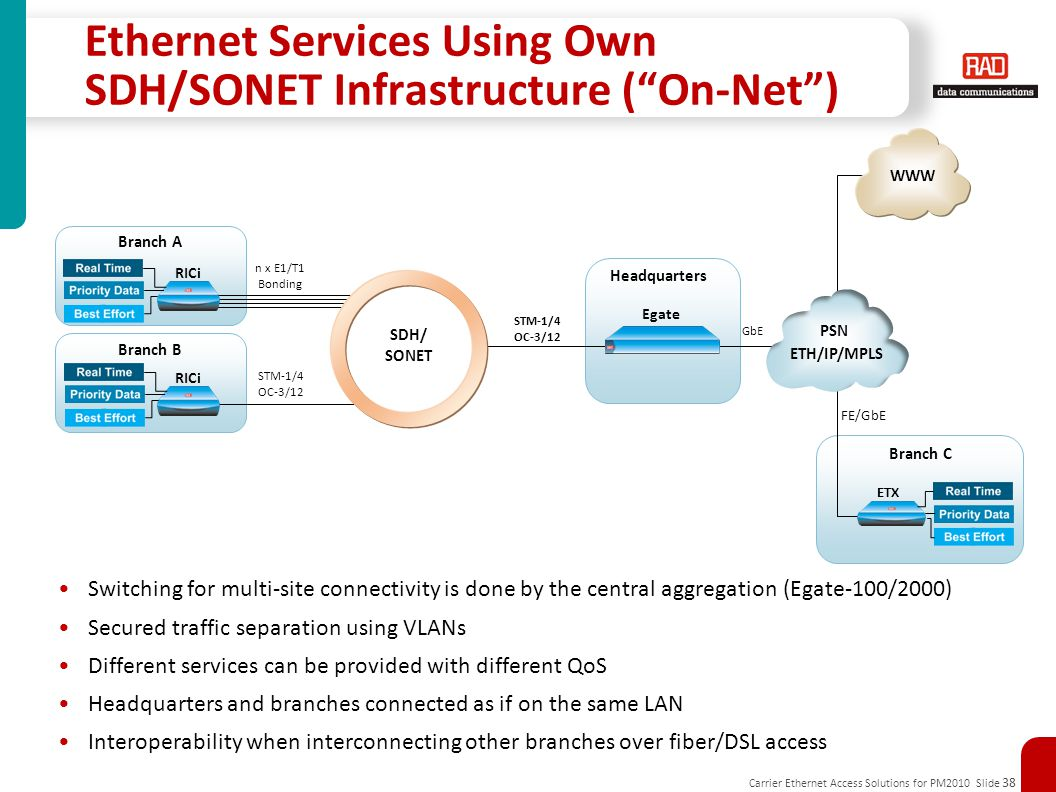 Ethernet Services Using Own SDH/SONET Infrastructure ( On-Net )