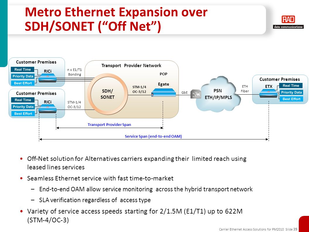 Metro Ethernet Expansion over SDH/SONET ( Off Net )