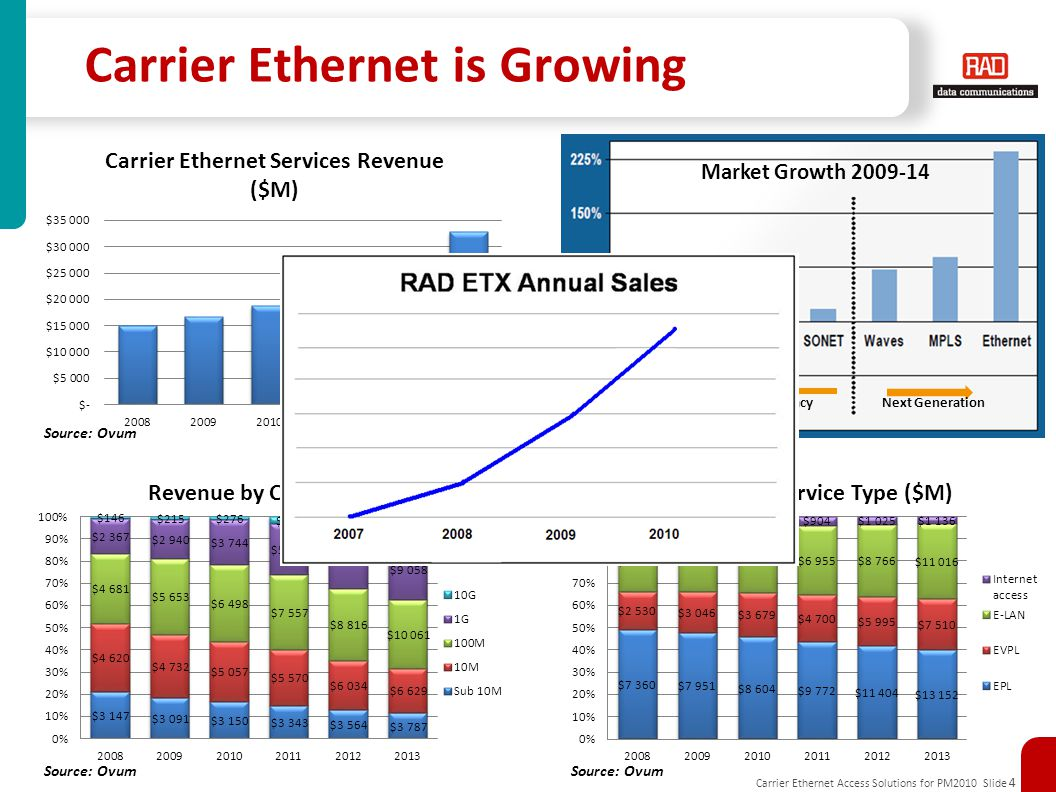 Carrier Ethernet is Growing