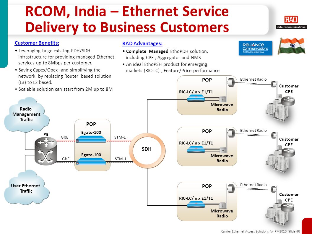 RCOM, India – Ethernet Service Delivery to Business Customers