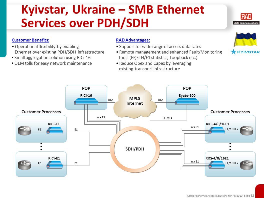 Kyivstar, Ukraine – SMB Ethernet Services over PDH/SDH