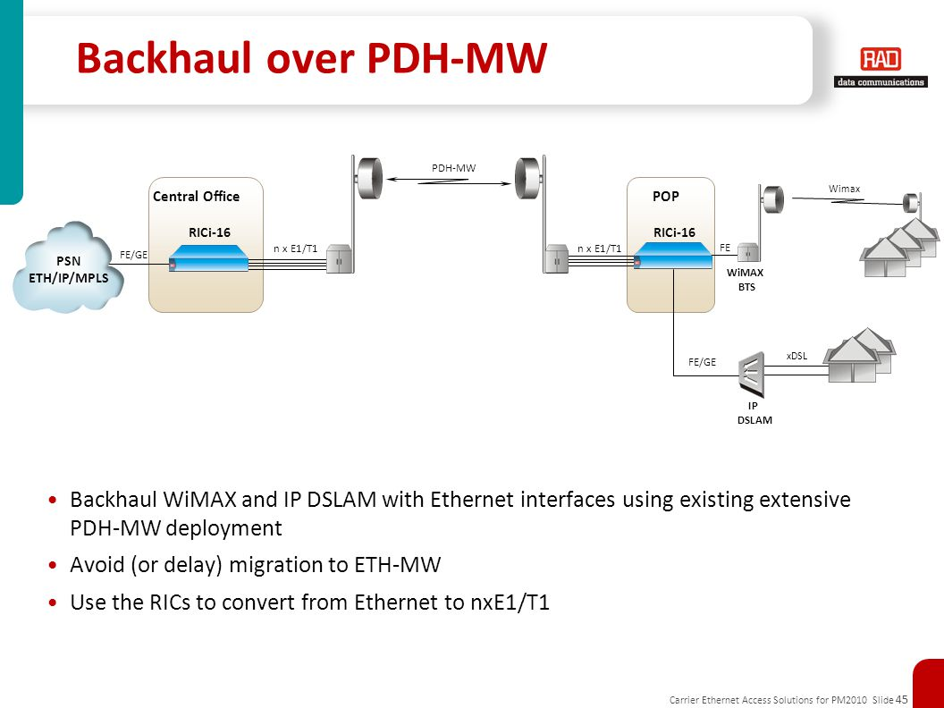 Backhaul over PDH-MW PDH-MW. Central Office. POP. Wimax. RICi-16. RICi-16. n x E1/T1. n x E1/T1.