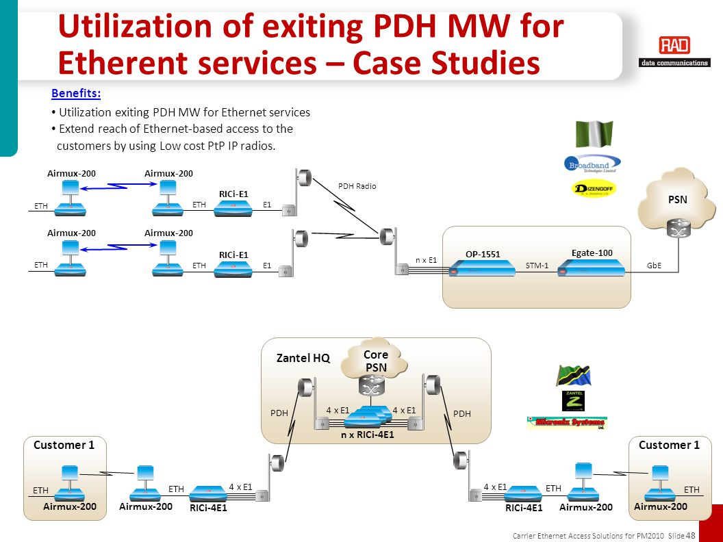 Utilization of exiting PDH MW for Etherent services – Case Studies