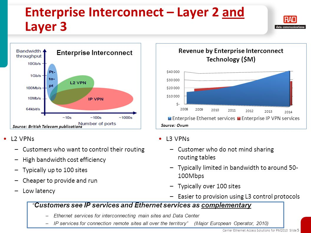 Enterprise Interconnect – Layer 2 and Layer 3