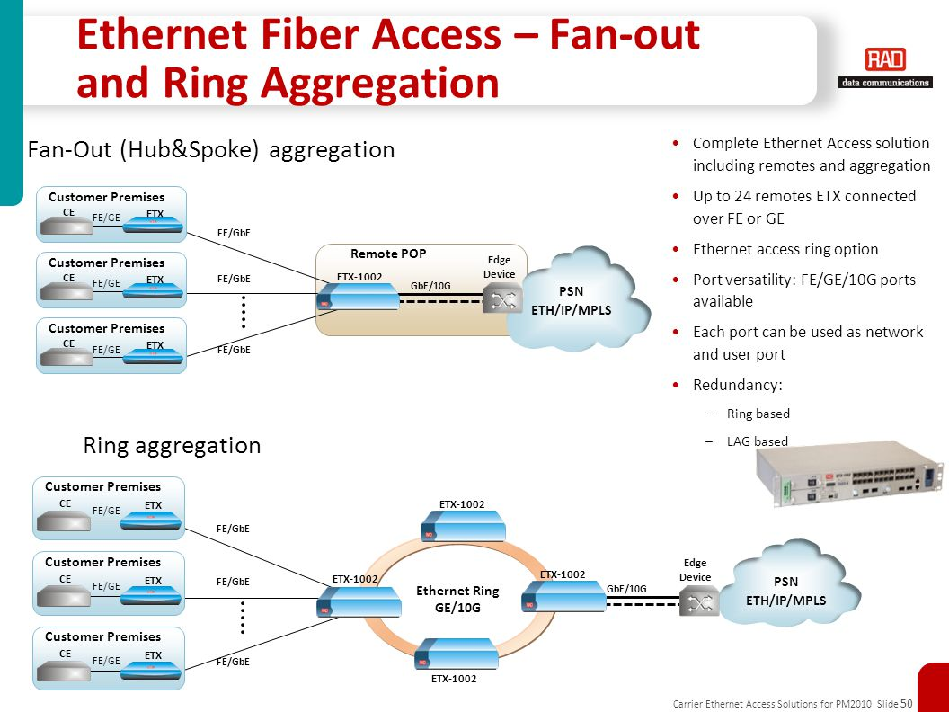 Ethernet Fiber Access – Fan-out and Ring Aggregation
