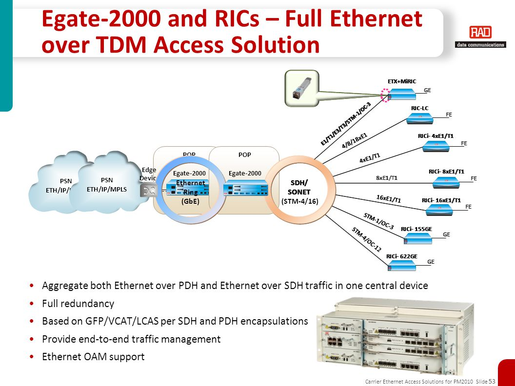 Egate-2000 and RICs – Full Ethernet over TDM Access Solution