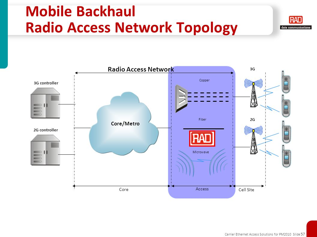 Mobile Backhaul Radio Access Network Topology