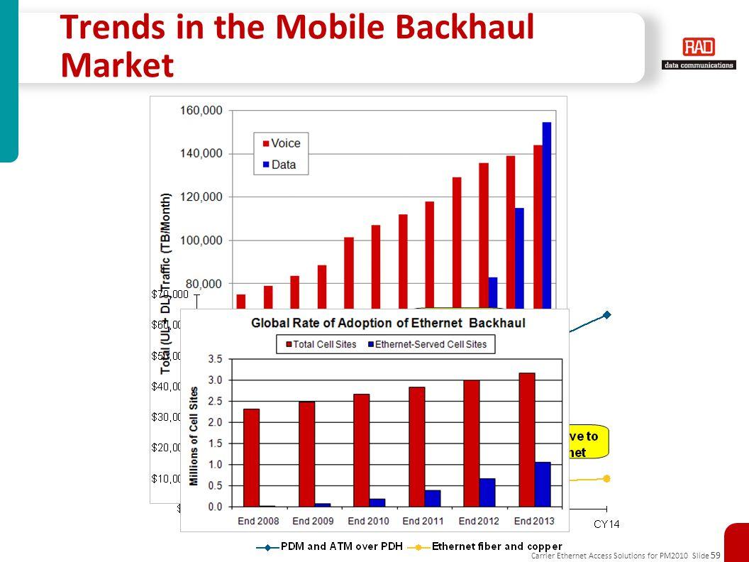 Trends in the Mobile Backhaul Market