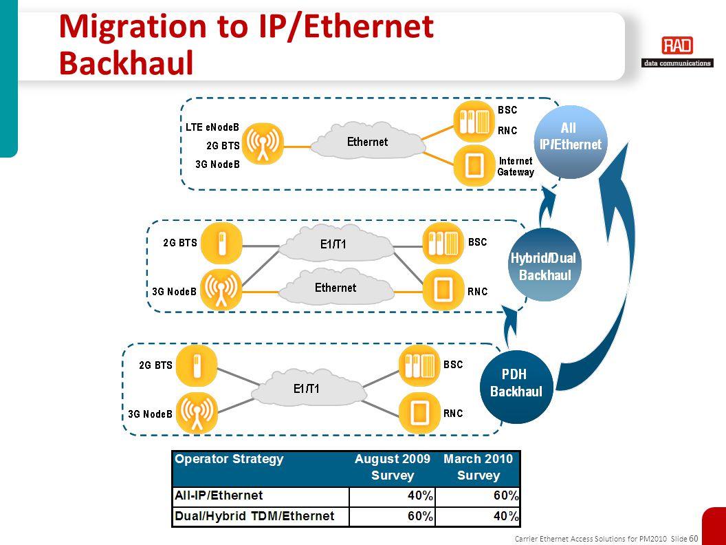 Migration to IP/Ethernet Backhaul