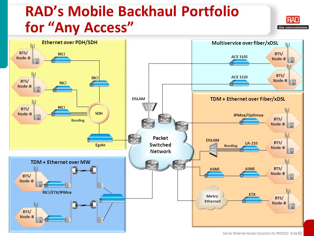 RAD's Mobile Backhaul Portfolio for Any Access