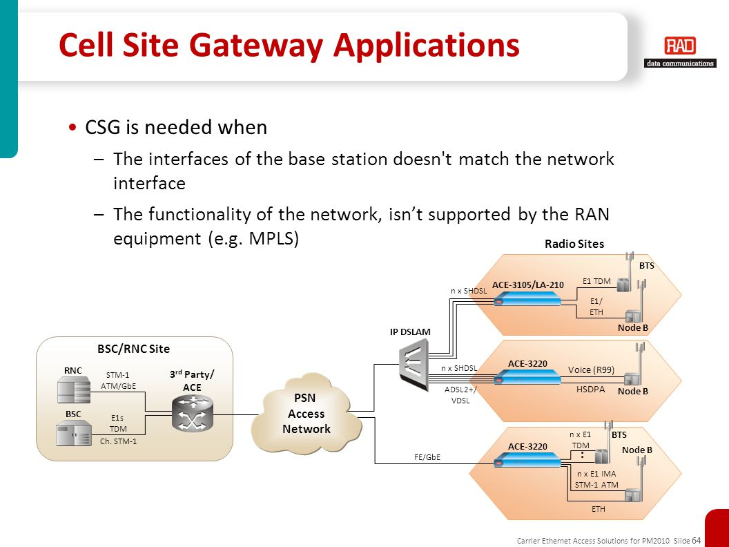 Cell Site Gateway Applications