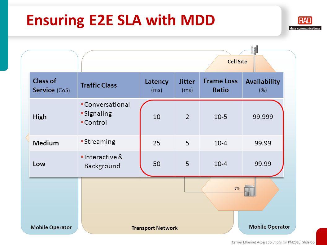 Ensuring E2E SLA with MDD