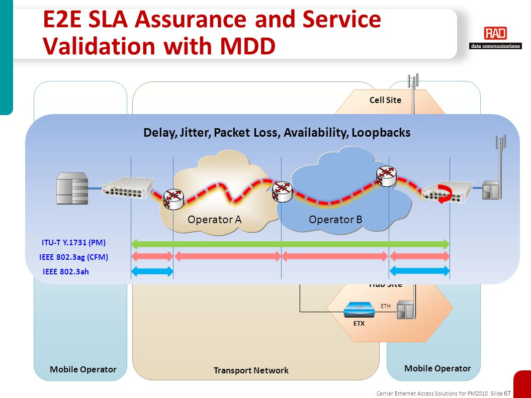 E2E SLA Assurance and Service Validation with MDD