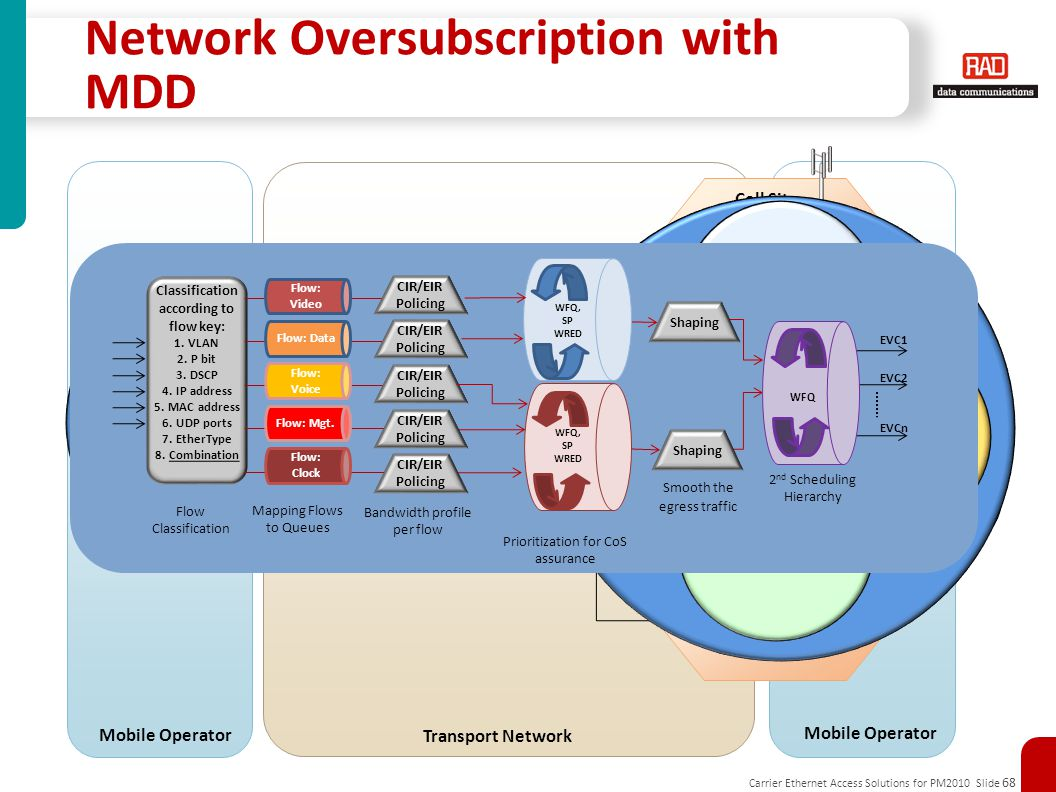 Network Oversubscription with MDD
