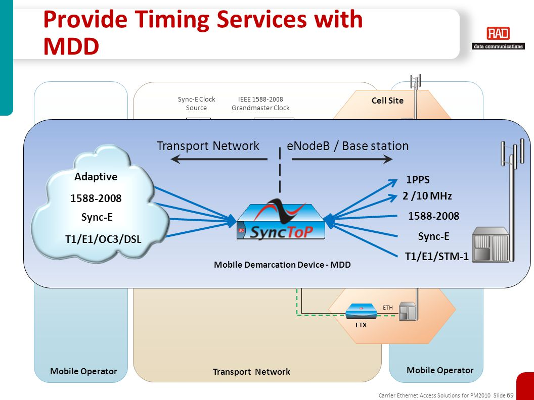 Provide Timing Services with MDD