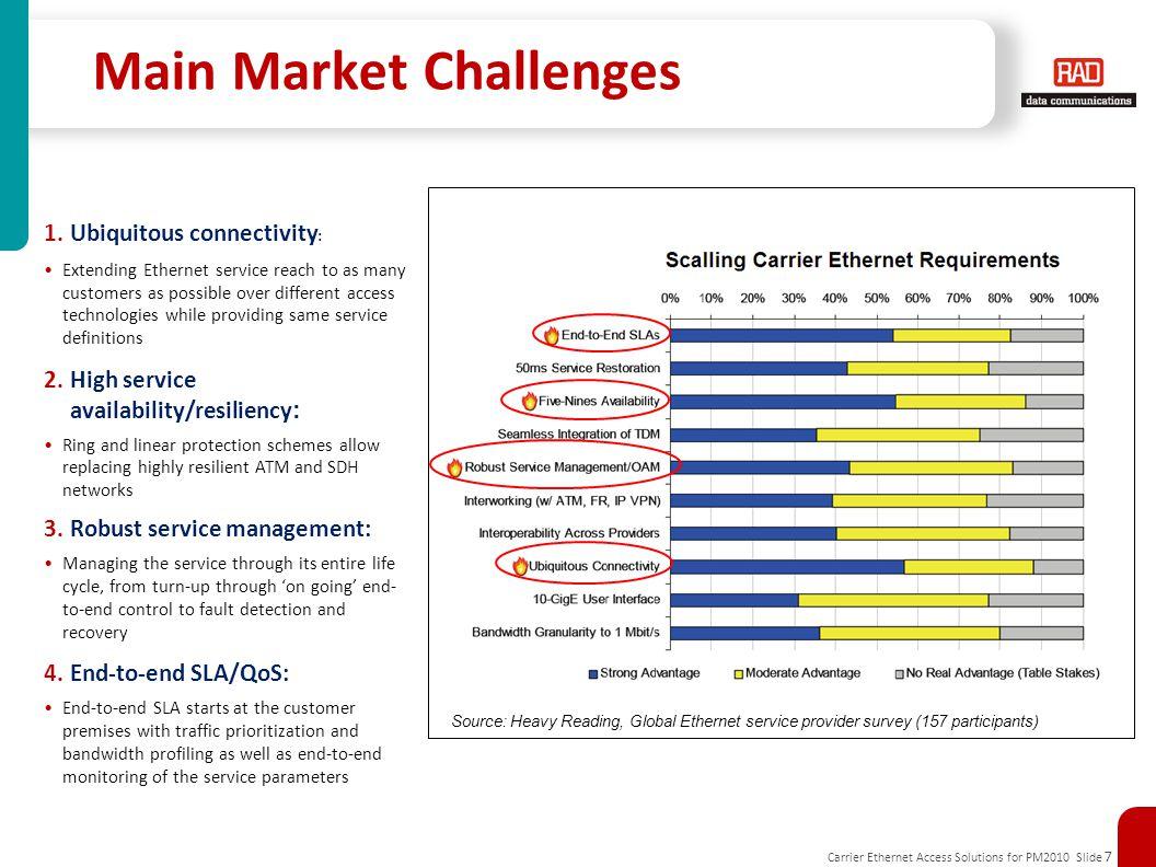 Main Market Challenges