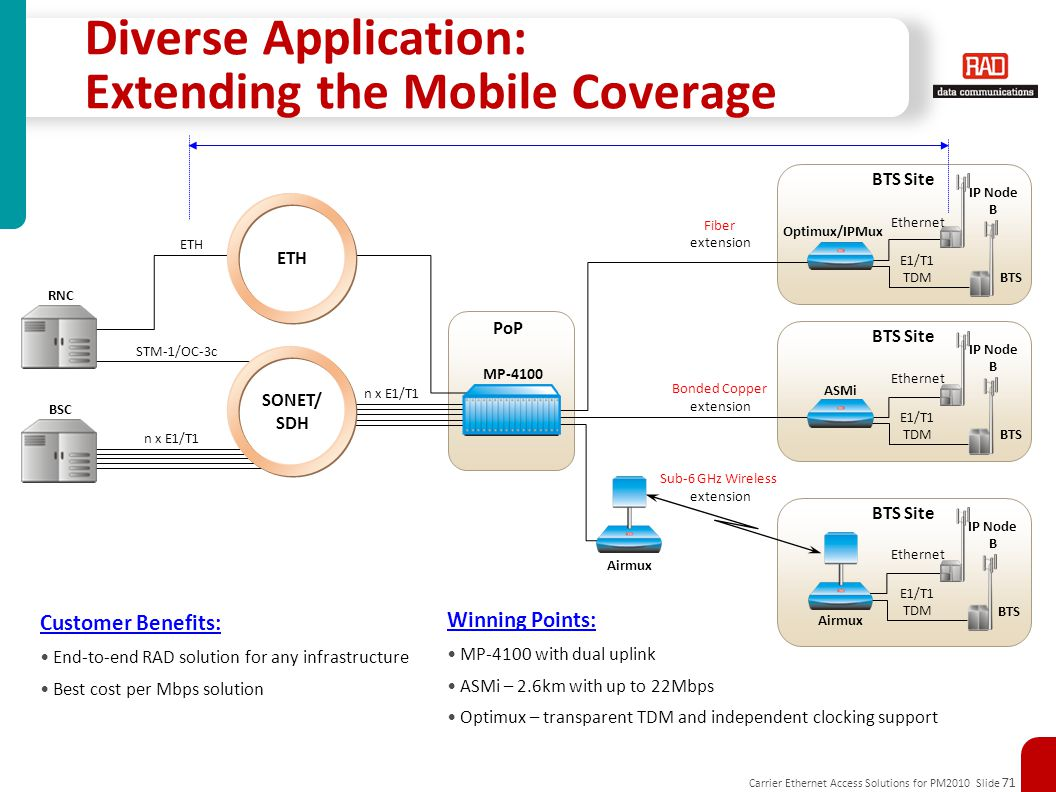 Diverse Application: Extending the Mobile Coverage