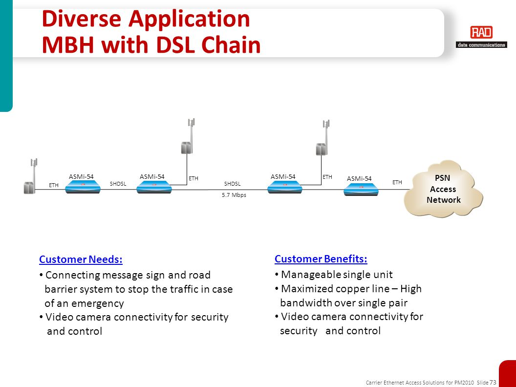Diverse Application MBH with DSL Chain