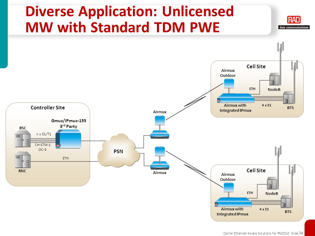 Diverse Application: Unlicensed MW with Standard TDM PWE