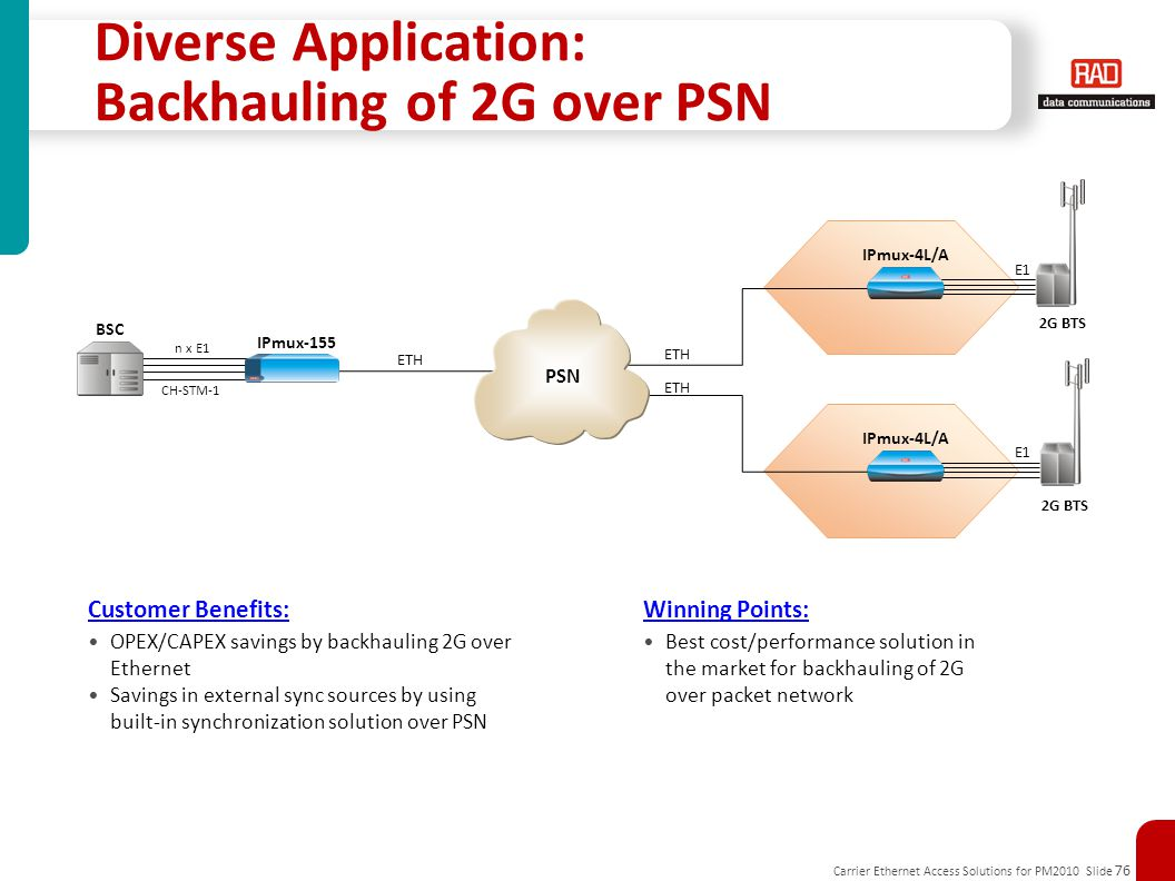 Diverse Application: Backhauling of 2G over PSN