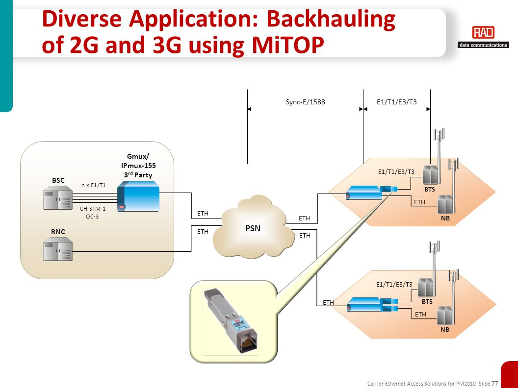 Diverse Application: Backhauling of 2G and 3G using MiTOP