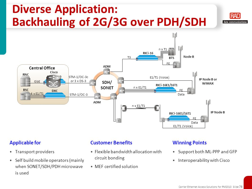 Diverse Application: Backhauling of 2G/3G over PDH/SDH